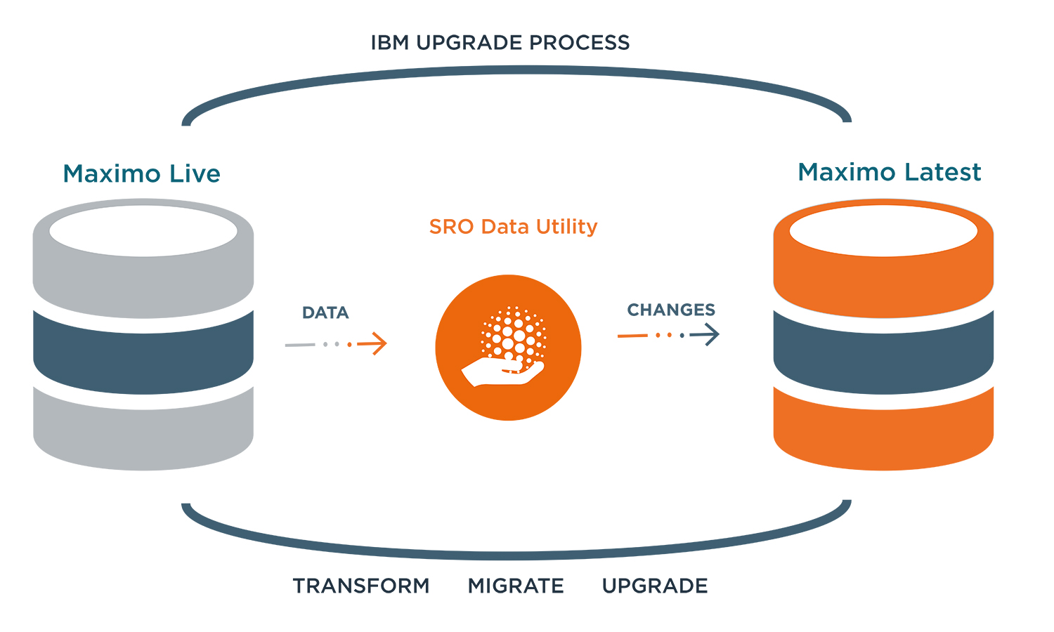 SDU Data migrations and upgrades